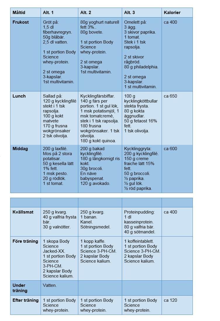 kostschema och träningsschema