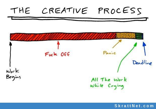 www.skrattnet.se--den-kreativa-processen--1351777419.jpeg